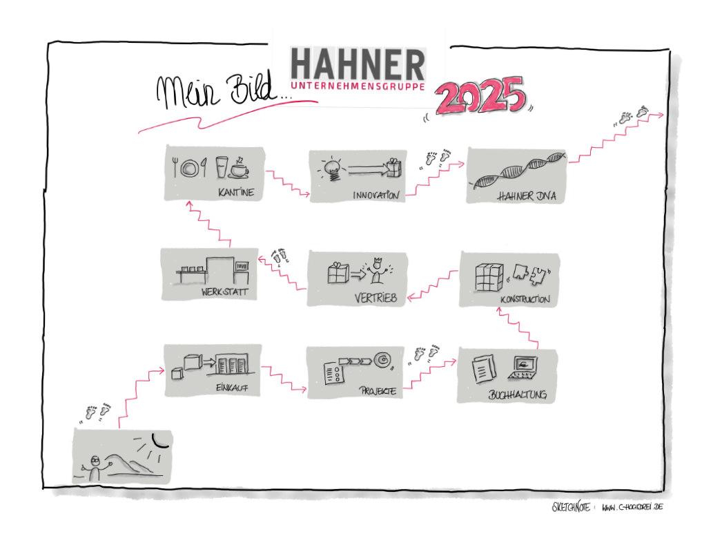 Hahner Betriebsrundgang 2025 – Bernhard Hahner Blog